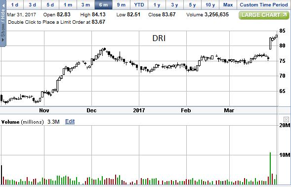 DRI 03-31-17