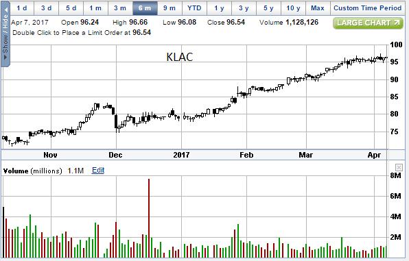 KLAC 04-07-17