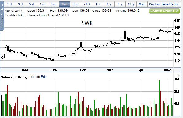 SWK 05-05-17