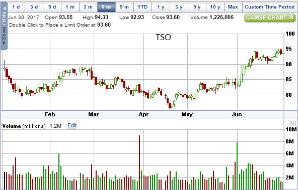 TSO 06-30-17